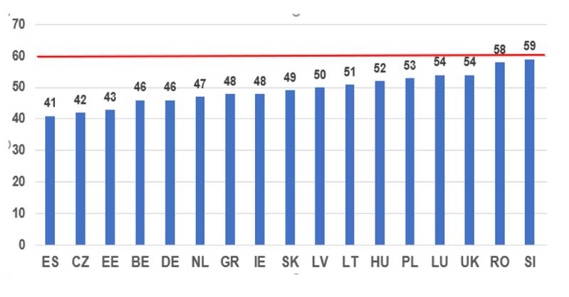 grafikon minimalac
