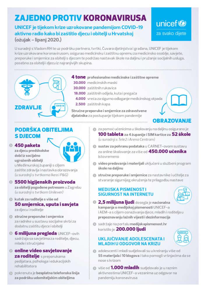 Infografike A4_COVID_06-20_FIN_1