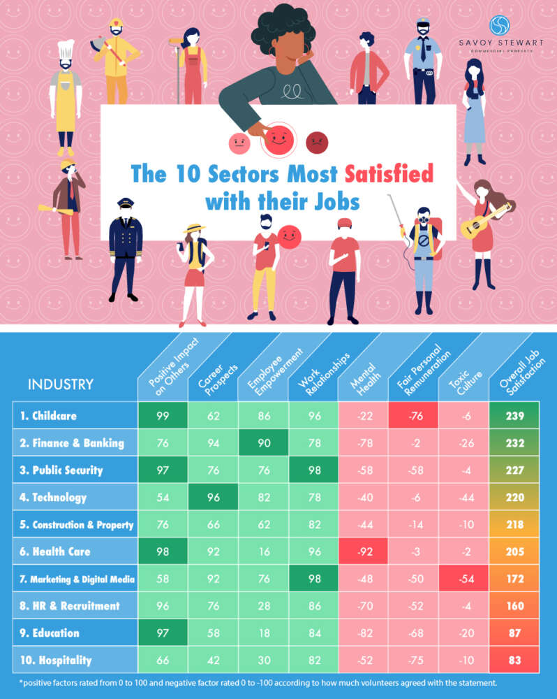 The-Sector-Most-Satisfied-with-Their-Job-SavoyStewart