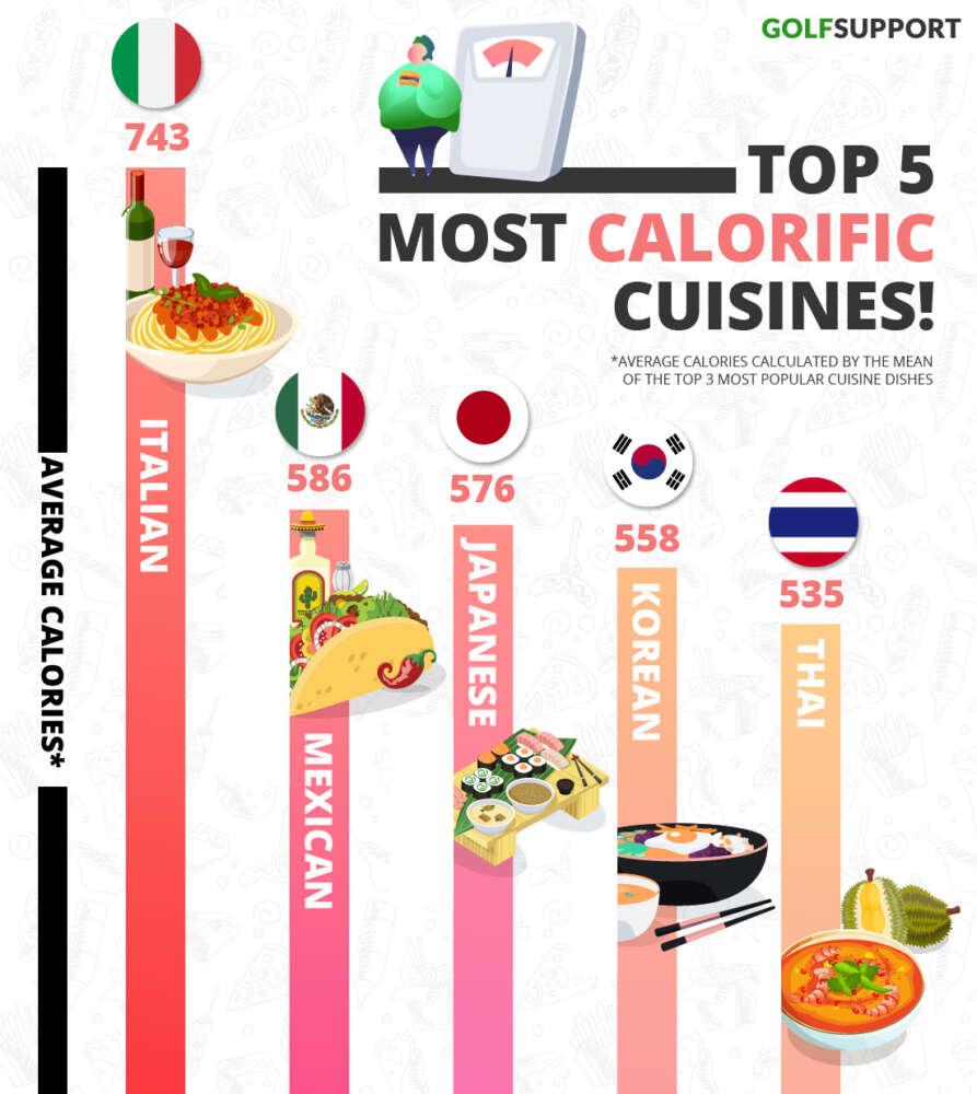 golfsupport-calorific-cuisines-top-5